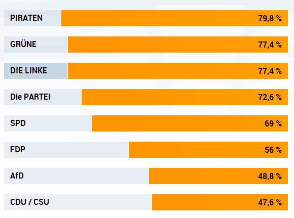 Wahlomat Ergebnis 2013